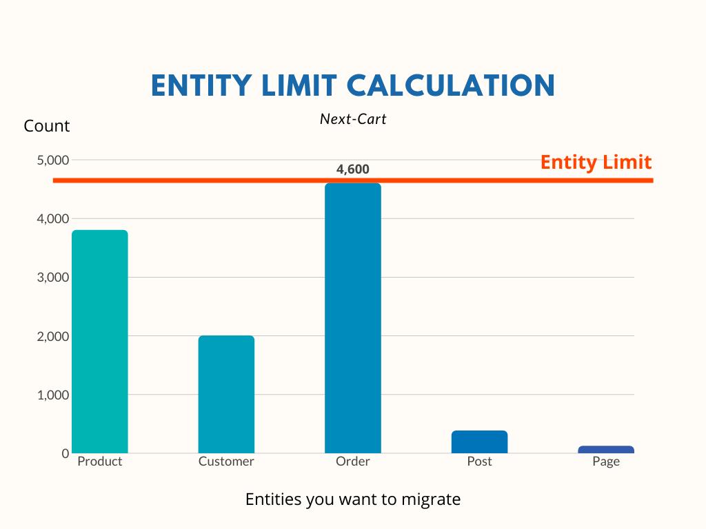 Entity Limit Chart